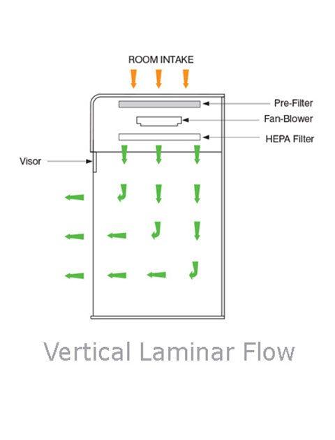 Fantastic Vertical Laminar Flow Cabinets Workstations Thistle Scientific Wiring Cloud Planhouseofspiritnl